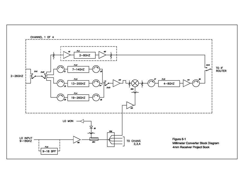 4mm project book chapter 6 if processing the remaining four identical boxes contain circuitry to process if signals figure 6 1 shows a simplified rf block diagram of the mmc system publicscrutiny Gallery